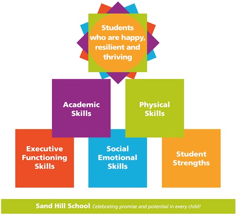 Various colored blocks with elements of the program (academic success, physical skills, social emotional learning) with that help build happy, resilient students.